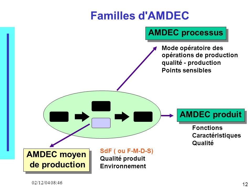 12 02/12/04 08:46 Familles d AMDEC AMDEC processus AMDEC moyen de production AMDEC produit SdF ( ou F-M-D-S) Qualité produit Environnement Fonctions Caractéristiques Qualité Mode opératoire des opérations de production qualité - production Points sensibles