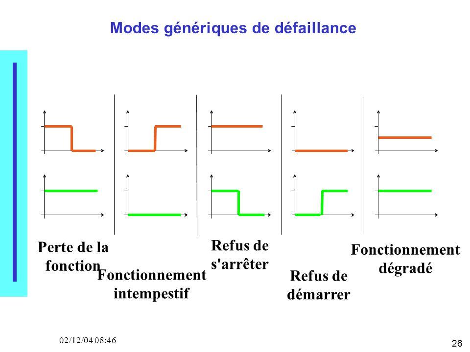 26 02/12/04 08:46 Modes génériques de défaillance Perte de la fonction Fonctionnement intempestif Refus de s arrêter Refus de démarrer Fonctionnement dégradé