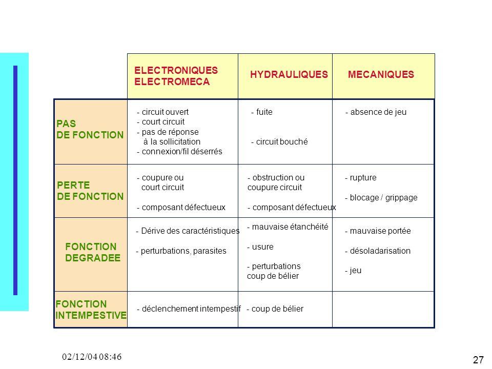 27 02/12/04 08:46 ELECTRONIQUES ELECTROMECA HYDRAULIQUESMECANIQUES PAS DE FONCTION PERTE DE FONCTION FONCTION DEGRADEE FONCTION INTEMPESTIVE - circuit ouvert - court circuit - pas de réponse à la sollicitation - connexion/fil déserrés - coupure ou court circuit - composant défectueux - Dérive des caractéristiques - perturbations, parasites - déclenchement intempestif - fuite - circuit bouché - obstruction ou coupure circuit - composant défectueux - mauvaise étanchéité - usure - perturbations coup de bélier - coup de bélier - absence de jeu - rupture - blocage / grippage - mauvaise portée - désoladarisation - jeu
