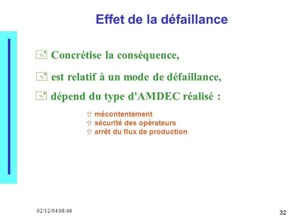 32 02/12/04 08:46 Effet de la défaillance Concrétise la conséquence, est relatif à un mode de défaillance, dépend du type d AMDEC réalisé : mécontentement sécurité des opérateurs arrêt du flux de production