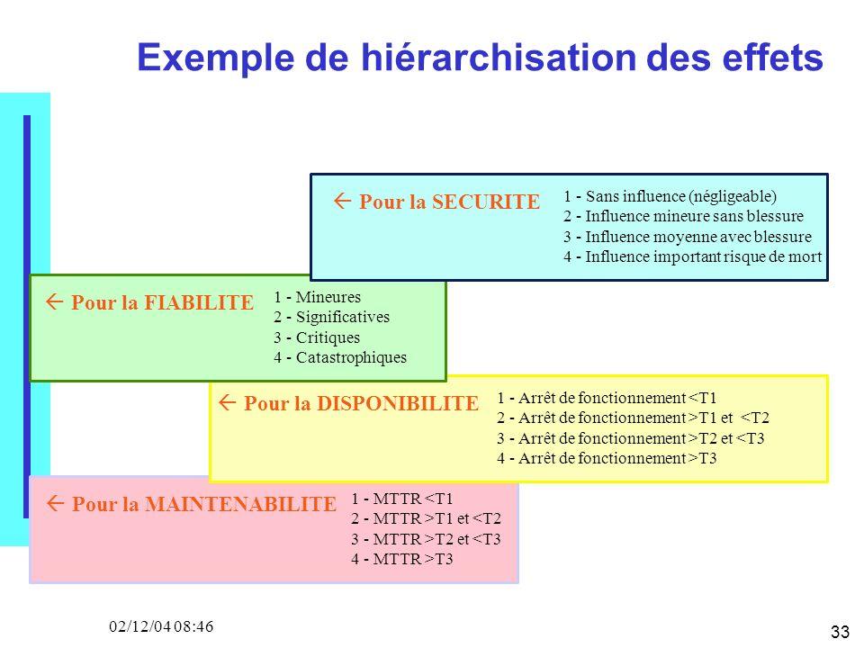 33 02/12/04 08:46 Exemple de hiérarchisation des effets Pour la FIABILITE 1 - Mineures 2 - Significatives 3 - Critiques 4 - Catastrophiques Pour la SECURITE 1 - Sans influence (négligeable) 2 - Influence mineure sans blessure 3 - Influence moyenne avec blessure 4 - Influence important risque de mort Pour la DISPONIBILITE 1 - Arrêt de fonctionnement <T1 2 - Arrêt de fonctionnement >T1 et <T2 3 - Arrêt de fonctionnement >T2 et <T3 4 - Arrêt de fonctionnement >T3 Pour la MAINTENABILITE 1 - MTTR <T1 2 - MTTR >T1 et <T2 3 - MTTR >T2 et <T3 4 - MTTR >T3