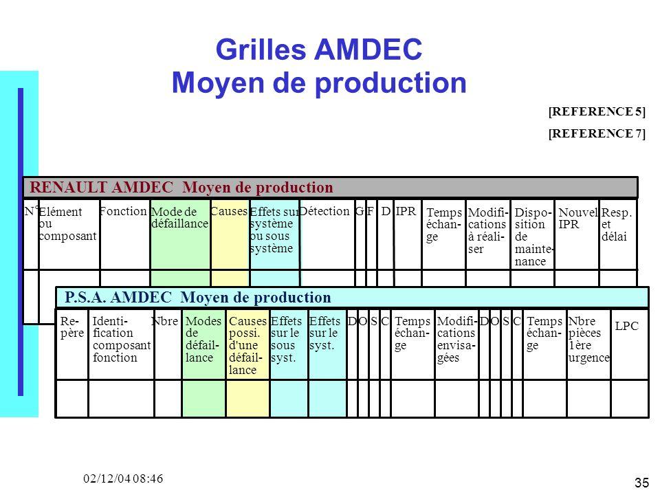 35 02/12/04 08:46 Grilles AMDEC Moyen de production N° Elément ou composant Fonction Mode de défaillance Causes Effets sur système ou sous système Détection F GDIPR Temps échan- ge Modifi- cations à réali- ser Dispo- sition de mainte- nance Nouvel IPR Resp.