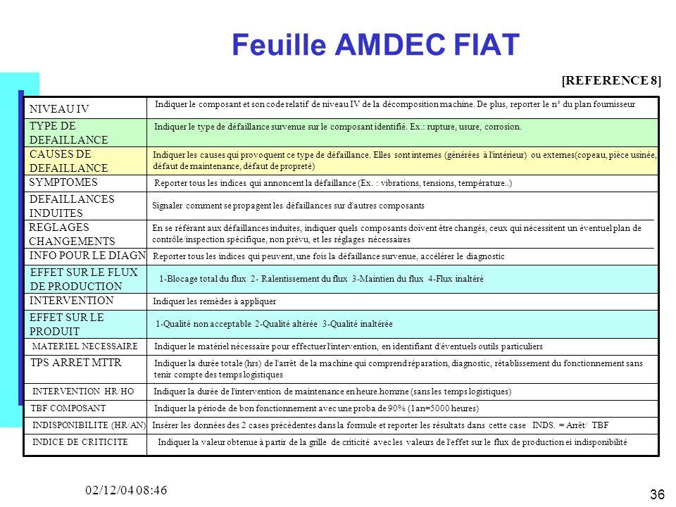 36 02/12/04 08:46 Feuille AMDEC FIAT NIVEAU IV Indiquer le composant et son code relatif de niveau IV de la décomposition machine.