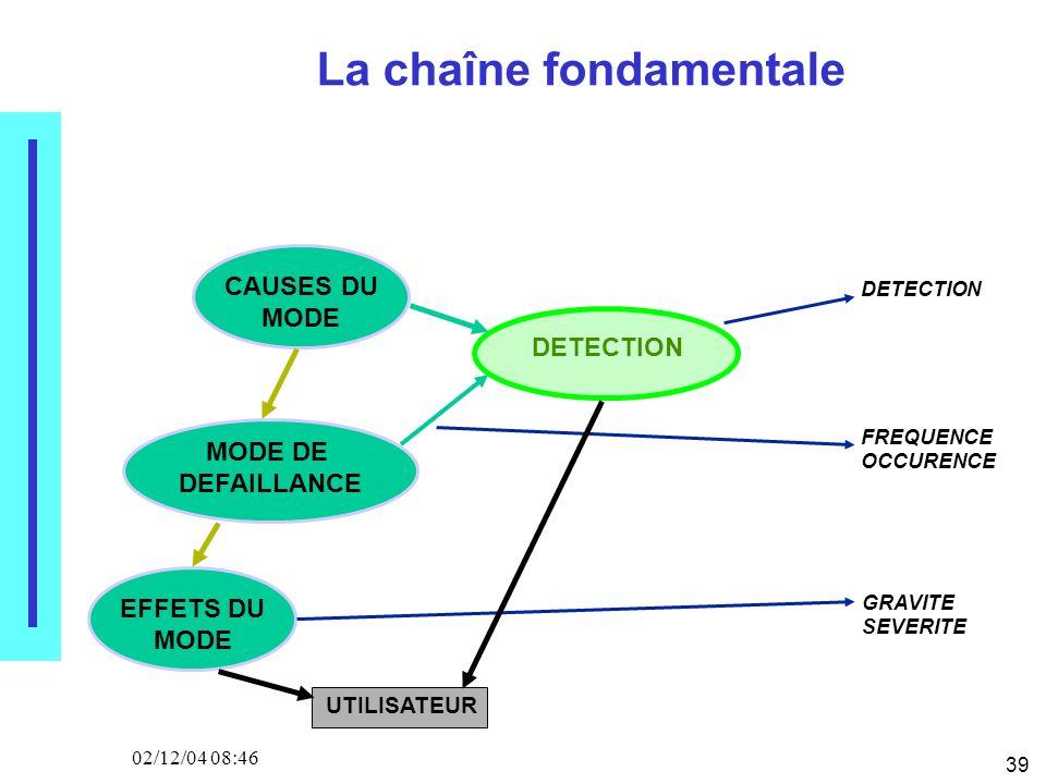 39 02/12/04 08:46 MODE DE DEFAILLANCE CAUSES DU MODE La chaîne fondamentale EFFETS DU MODE DETECTION FREQUENCE OCCURENCE GRAVITE SEVERITE UTILISATEUR