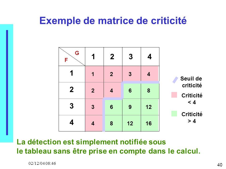 40 02/12/04 08:46 Exemple de matrice de criticité Seuil de criticité Criticité < 4 Criticité > 4 G F 1 2 3 4 1 2 3 4 1234 2468 3 4 6 8 9 12 16 La détection est simplement notifiée sous le tableau sans être prise en compte dans le calcul.