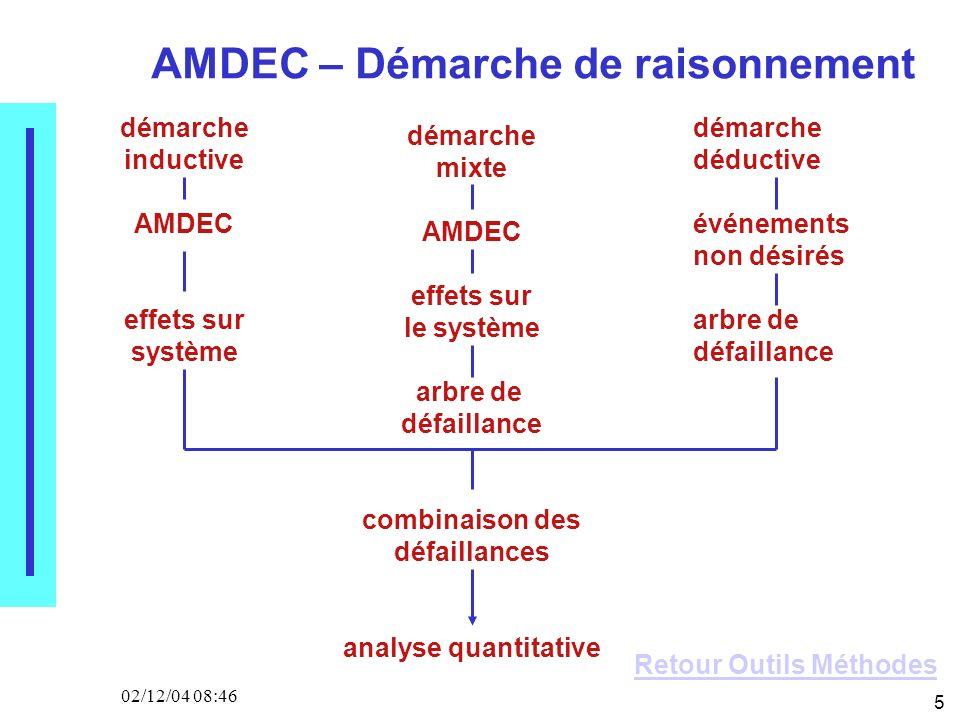 5 02/12/04 08:46 démarche inductive AMDEC effets sur système démarche déductive événements non désirés arbre de défaillance démarche mixte AMDEC effets sur le système arbre de défaillance combinaison des défaillances analyse quantitative AMDEC – Démarche de raisonnement Retour Outils Méthodes