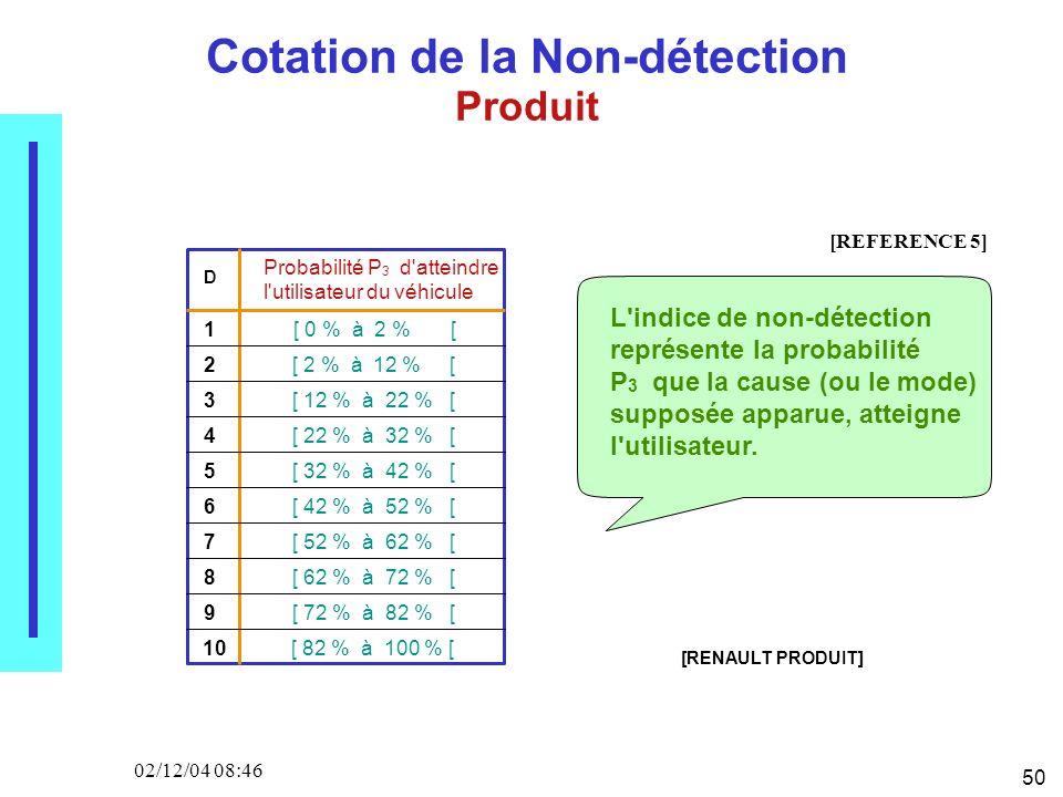 50 02/12/04 08:46 Cotation de la Non-détection Produit D Probabilité P 3 d atteindre l utilisateur du véhicule 1 2 3 4 5 6 7 8 9 10 [ 0 % à 2 % [ [ 2 % à 12 % [ [ 12 % à 22 % [ [ 22 % à 32 % [ [ 32 % à 42 % [ [ 42 % à 52 % [ [ 52 % à 62 % [ [ 62 % à 72 % [ [ 72 % à 82 % [ [ 82 % à 100 % [ L indice de non-détection représente la probabilité P 3 que la cause (ou le mode) supposée apparue, atteigne l utilisateur.