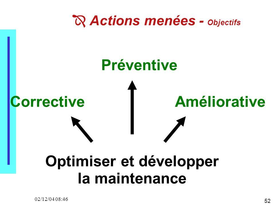 52 02/12/04 08:46 Actions menées - Objectifs Optimiser et développer la maintenance Corrective Préventive Améliorative