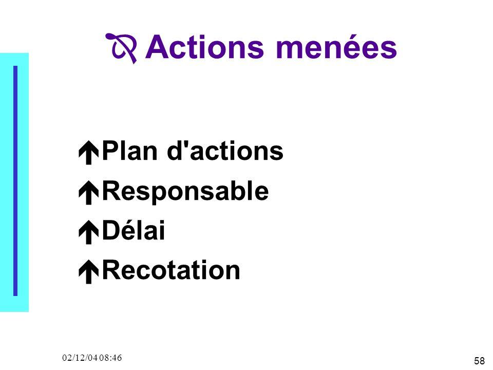58 02/12/04 08:46 Plan d actions Responsable Délai Recotation Actions menées
