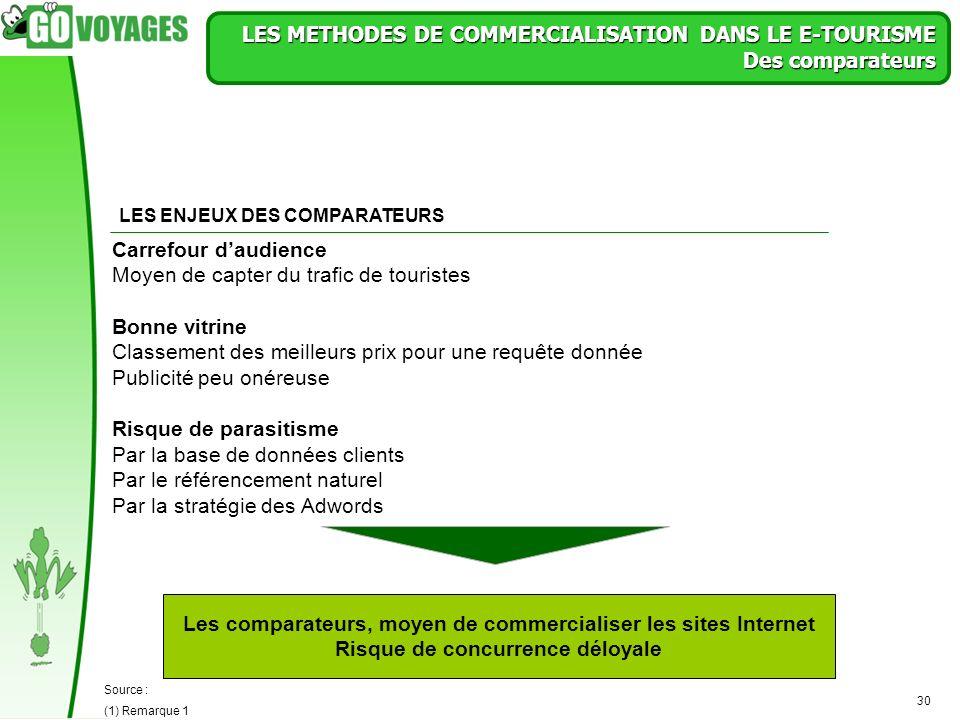 30 LES METHODES DE COMMERCIALISATION DANS LE E-TOURISME Des comparateurs Les comparateurs, moyen de commercialiser les sites Internet Risque de concur