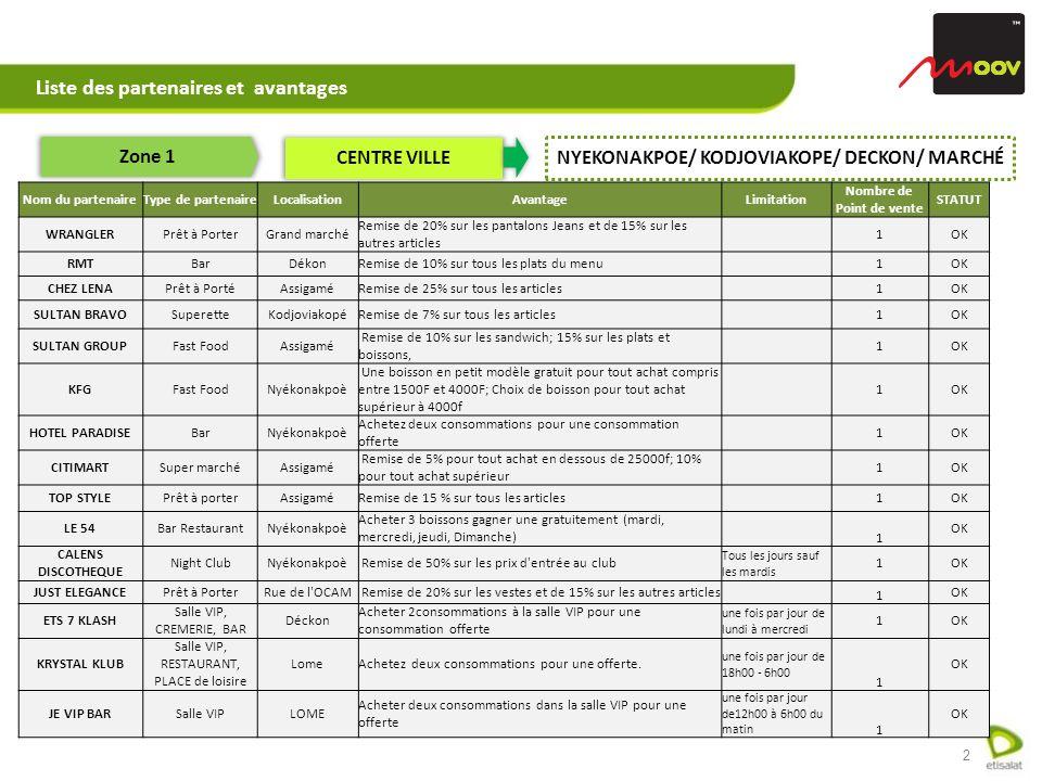 2 Liste des partenaires et avantages Zone 1 CENTRE VILLE NYEKONAKPOE/ KODJOVIAKOPE/ DECKON/ MARCHÉ Nom du partenaireType de partenaireLocalisationAvantageLimitation Nombre de Point de vente STATUT WRANGLERPrêt à PorterGrand marché Remise de 20% sur les pantalons Jeans et de 15% sur les autres articles 1OK RMTBarDékonRemise de 10% sur tous les plats du menu 1OK CHEZ LENAPrêt à PortéAssigaméRemise de 25% sur tous les articles 1OK SULTAN BRAVOSuperetteKodjoviakopéRemise de 7% sur tous les articles 1OK SULTAN GROUPFast FoodAssigamé Remise de 10% sur les sandwich; 15% sur les plats et boissons, 1OK KFGFast FoodNyékonakpoè Une boisson en petit modèle gratuit pour tout achat compris entre 1500F et 4000F; Choix de boisson pour tout achat supérieur à 4000f 1OK HOTEL PARADISEBarNyékonakpoè Achetez deux consommations pour une consommation offerte 1OK CITIMARTSuper marchéAssigamé Remise de 5% pour tout achat en dessous de 25000f; 10% pour tout achat supérieur 1OK TOP STYLEPrêt à porterAssigaméRemise de 15 % sur tous les articles 1OK LE 54Bar RestaurantNyékonakpoè Acheter 3 boissons gagner une gratuitement (mardi, mercredi, jeudi, Dimanche) 1 OK CALENS DISCOTHEQUE Night ClubNyékonakpoè Remise de 50% sur les prix d entrée au club Tous les jours sauf les mardis 1OK JUST ELEGANCEPrêt à PorterRue de l OCAM Remise de 20% sur les vestes et de 15% sur les autres articles 1 OK ETS 7 KLASH Salle VIP, CREMERIE, BAR Déckon Acheter 2consommations à la salle VIP pour une consommation offerte une fois par jour de lundi à mercredi 1OK KRYSTAL KLUB Salle VIP, RESTAURANT, PLACE de loisire LomeAchetez deux consommations pour une offerte.
