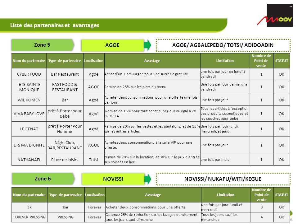 4 Liste des partenaires et avantages Zone 5 AGOE AGOE/ AGBALEPEDO/ TOTSI/ ADIDOADIN Nom du partenaireType de partenaireLocalisationAvantageLimitation Nombre de Point de vente STATUT CYBER FOODBar RestaurantAgoè Achat d un HamBurger pour une sucrerie gratuite une fois par jour de lundi à vendredi 1OK ETS SAINTE MONIQUE FAST FOOD & RESTAURANT AGOE Remise de 25% sur les plats du menu Une fois par jour de mardi à vendredi 1OK WIL KOMENBarAgoè Acheter deux consommations pour une offerte une fois par jour.