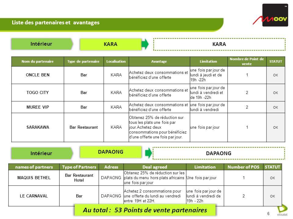 Liste des partenaires et avantages Intérieur KARA Nom du partenaireType de partenaireLocalisationAvantageLimitation Nombre de Point de vente STATUT ONCLE BENBarKARA Achetez deux consommations et bénéficiez d une offerte une fois par jour de lundi à jeudi et de 19h -22h 1 OK TOGO CITYBarKARA Achetez deux consommations et bénéficiez d une offerte une fois par jour de lundi à vendredi et de 19h -22h 2 OK MUREE VIPBarKARA Achetez deux consommations et bénéficiez d une offerte une fois par jour de lundi à vendredi 2 OK SARAKAWABar RestaurantKARA Obtenez 25% de réduction sur tous les plats une fois par jour.Achetez deux consommations pour bénéficiez d une offerte une fois par jour.