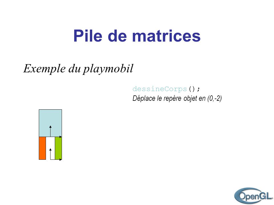 Pile de matrices Exemple du playmobil dessineCorps(); Déplace le repère objet en (0,-2) Sauvegarde le contexte