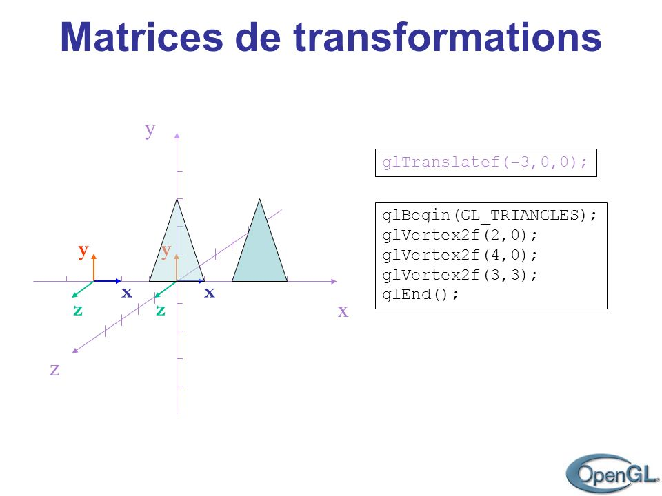 Matrices de transformations z y x glBegin(GL_TRIANGLES); glVertex2f(2,0); glVertex2f(4,0); glVertex2f(3,3); glEnd(); x z y glTranslatef(-3,0,0); x z y