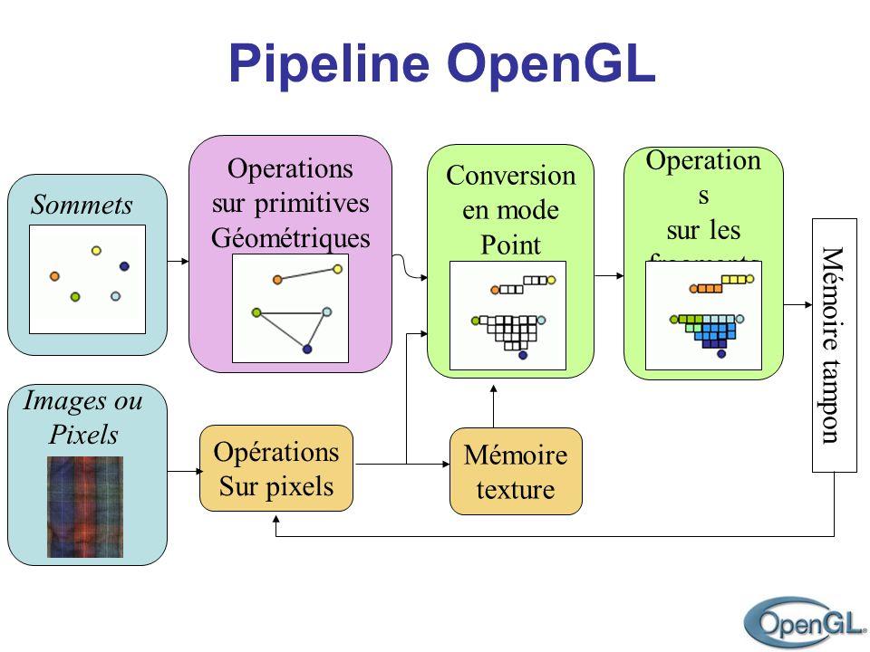 Pipeline OpenGL Sommets Images ou Pixels Operations sur primitives Géométriques Conversion en mode Point Operation s sur les fragments Opérations Sur