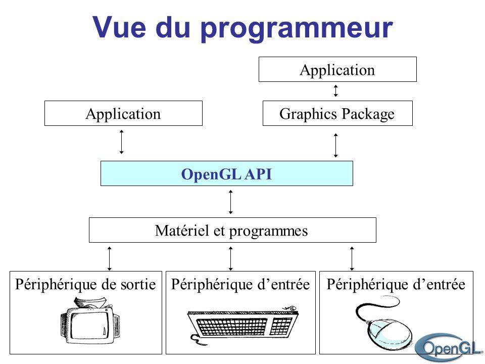 Vue du programmeur Application Graphics Package OpenGL API Matériel et programmes Périphérique de sortiePériphérique dentrée Application Périphérique