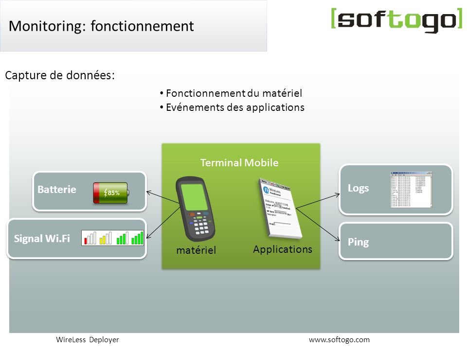 WireLess Deployer www.softogo.com Monitoring: fonctionnement matériel Applications Terminal Mobile Fonctionnement du matériel Evénements des applicati