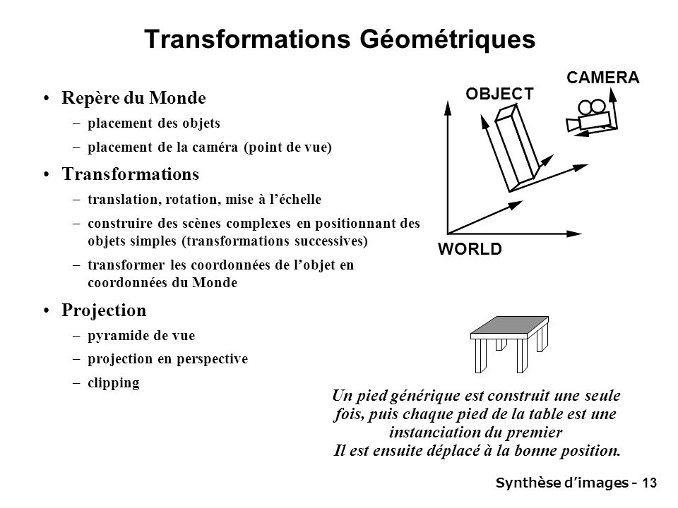Synthèse dimages - 13 Transformations Géométriques Repère du Monde –placement des objets –placement de la caméra (point de vue) Transformations –trans