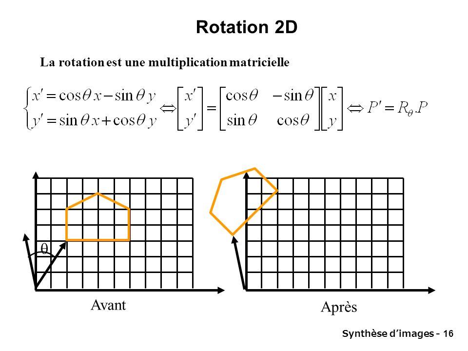 Synthèse dimages - 16 Rotation 2D La rotation est une multiplication matricielle Avant Après