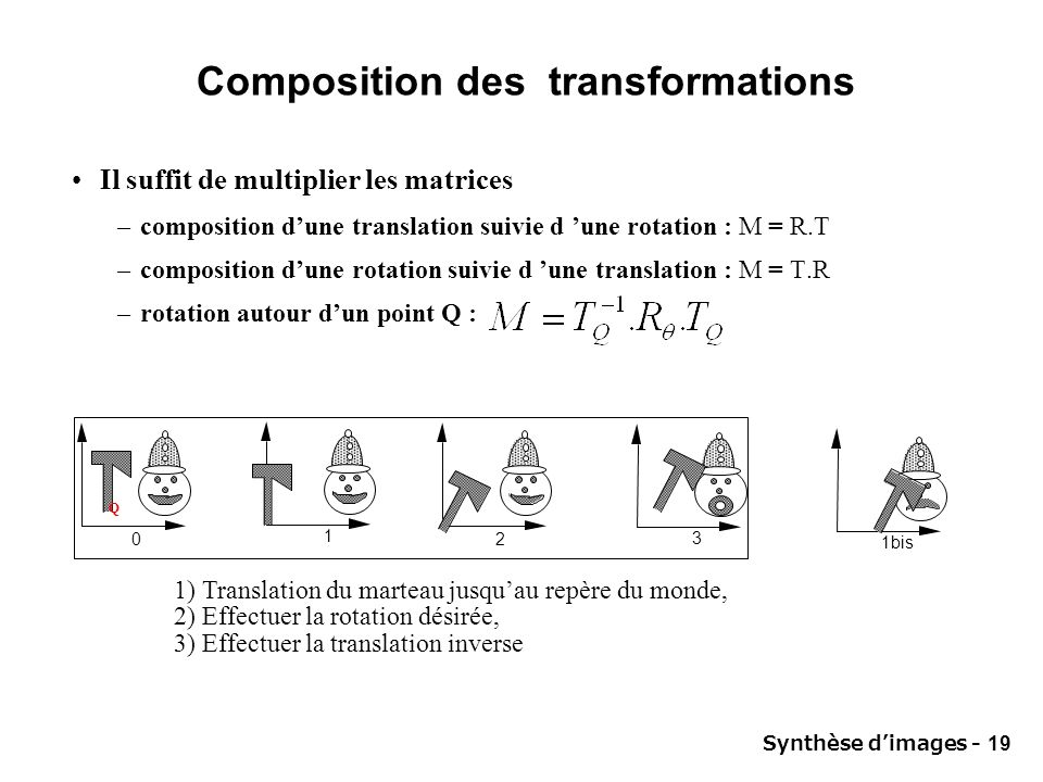 Synthèse dimages - 19 Composition des transformations Il suffit de multiplier les matrices –composition dune translation suivie d une rotation : M = R