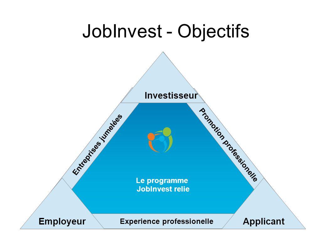 Le programme JobInvest relie JobInvest - Objectifs Entreprises jumelées Promotion professionelle Investisseur Experience professionelle EmployeurAppli