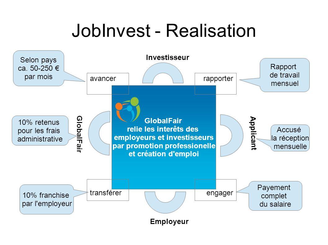 Le programme JobInvest de GlobalFair instaure la confiance par des relations économiques durables Emploi long-terme Revenus durables JobInvest - Resultats Personel qualifié Applicants Employeurs Investisseurs