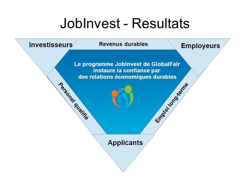 Le programme JobInvest de GlobalFair instaure la confiance par des relations économiques durables Emploi long-terme Revenus durables JobInvest - Resul