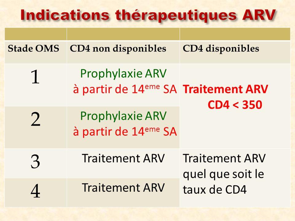 Stade OMSCD4 non disponiblesCD4 disponibles 1 Prophylaxie ARV à partir de 14 eme SATraitement ARV CD4 < 350 2 Prophylaxie ARV à partir de 14 eme SA 3