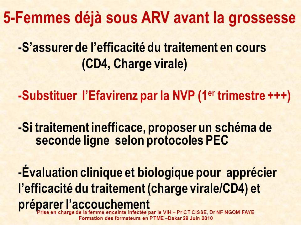 5-Femmes déjà sous ARV avant la grossesse -Sassurer de lefficacité du traitement en cours (CD4, Charge virale) -Substituer lEfavirenz par la NVP (1 er