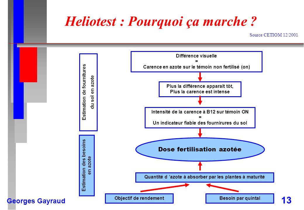 Georges Gayraud 13 Heliotest : Pourquoi ça marche ? Différence visuelle = Carence en azote sur le témoin non fertilisé (on) Plus la différence apparaî