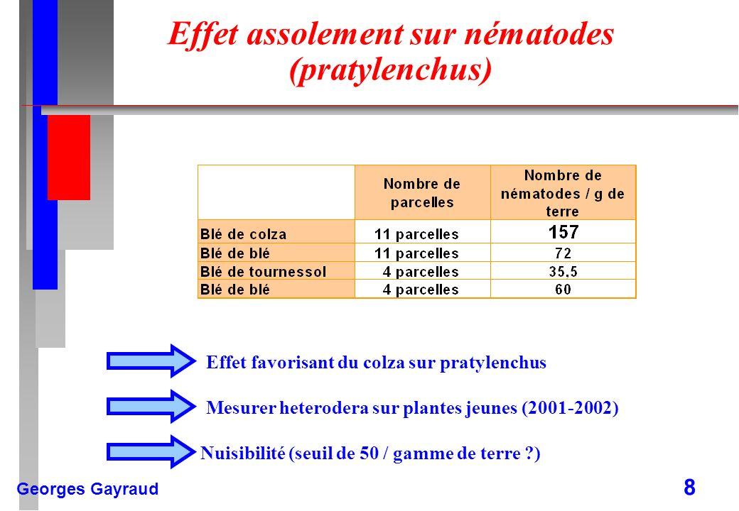 Georges Gayraud 8 Effet assolement sur nématodes (pratylenchus) Effet favorisant du colza sur pratylenchus Mesurer heterodera sur plantes jeunes (2001