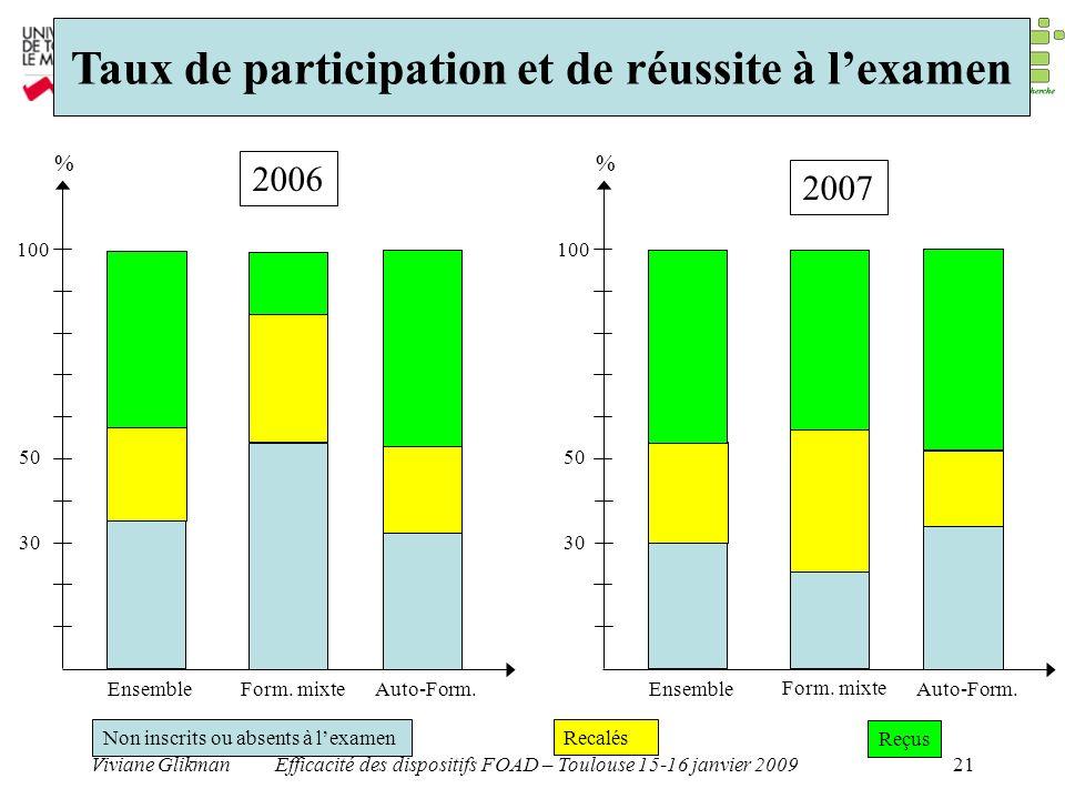 Viviane GlikmanEfficacité des dispositifs FOAD – Toulouse 15-16 janvier 200921 Taux de participation et de réussite à lexamen Form. mixte 30 50 100 En