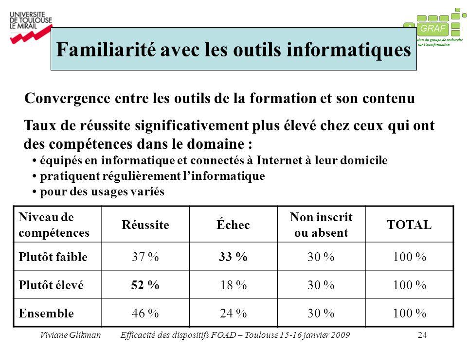 Viviane GlikmanEfficacité des dispositifs FOAD – Toulouse 15-16 janvier 200924 Familiarité avec les outils informatiques Taux de réussite significativ