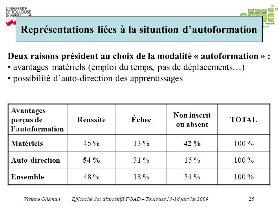 Viviane GlikmanEfficacité des dispositifs FOAD – Toulouse 15-16 janvier 200925 Représentations liées à la situation dautoformation Deux raisons présid
