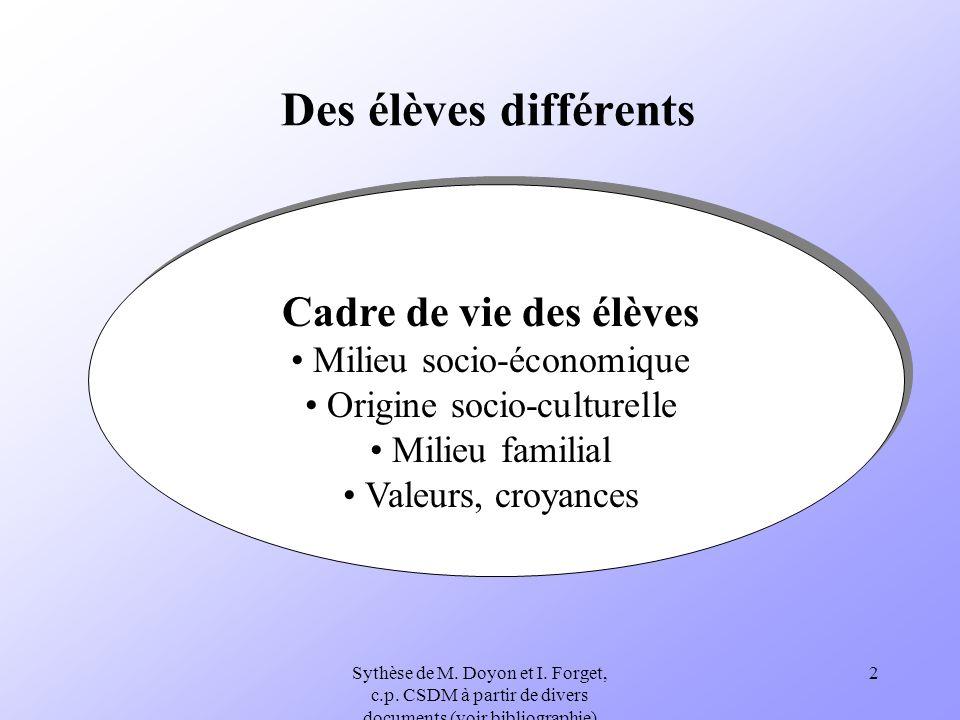 Sythèse de M. Doyon et I. Forget, c.p. CSDM à partir de divers documents (voir bibliographie) 2 Des élèves différents Cadre de vie des élèves Milieu s