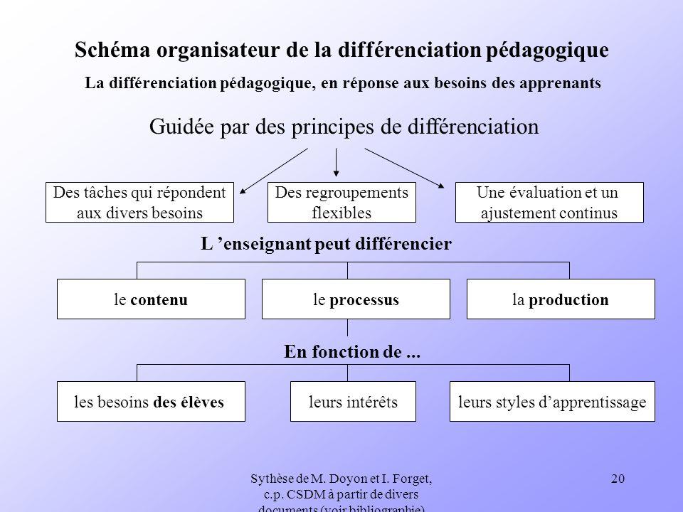 Sythèse de M. Doyon et I. Forget, c.p. CSDM à partir de divers documents (voir bibliographie) 20 Schéma organisateur de la différenciation pédagogique