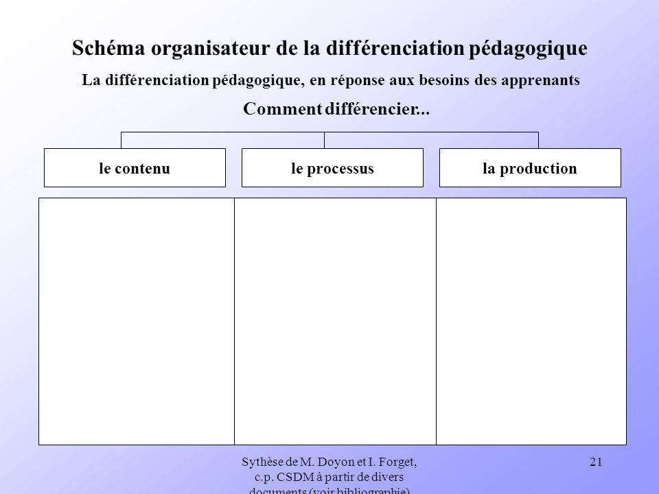 Sythèse de M. Doyon et I. Forget, c.p. CSDM à partir de divers documents (voir bibliographie) 21 Schéma organisateur de la différenciation pédagogique