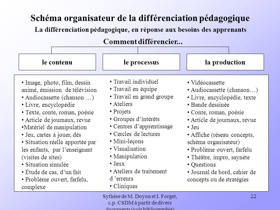 Sythèse de M. Doyon et I. Forget, c.p. CSDM à partir de divers documents (voir bibliographie) 22 Schéma organisateur de la différenciation pédagogique