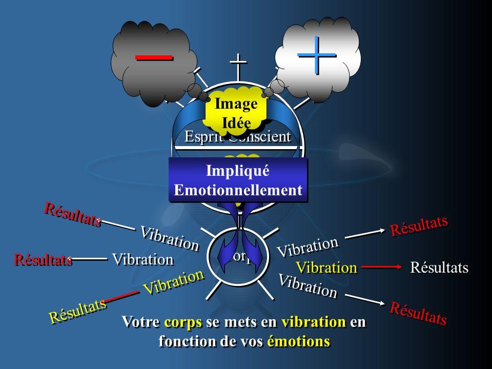 Esprit Inconscient Esprit Inconscient Corps Esprit Conscient Image Idée Image Idée Vibration Résultats Vibration Résultats Vibration Résultats Vibrati