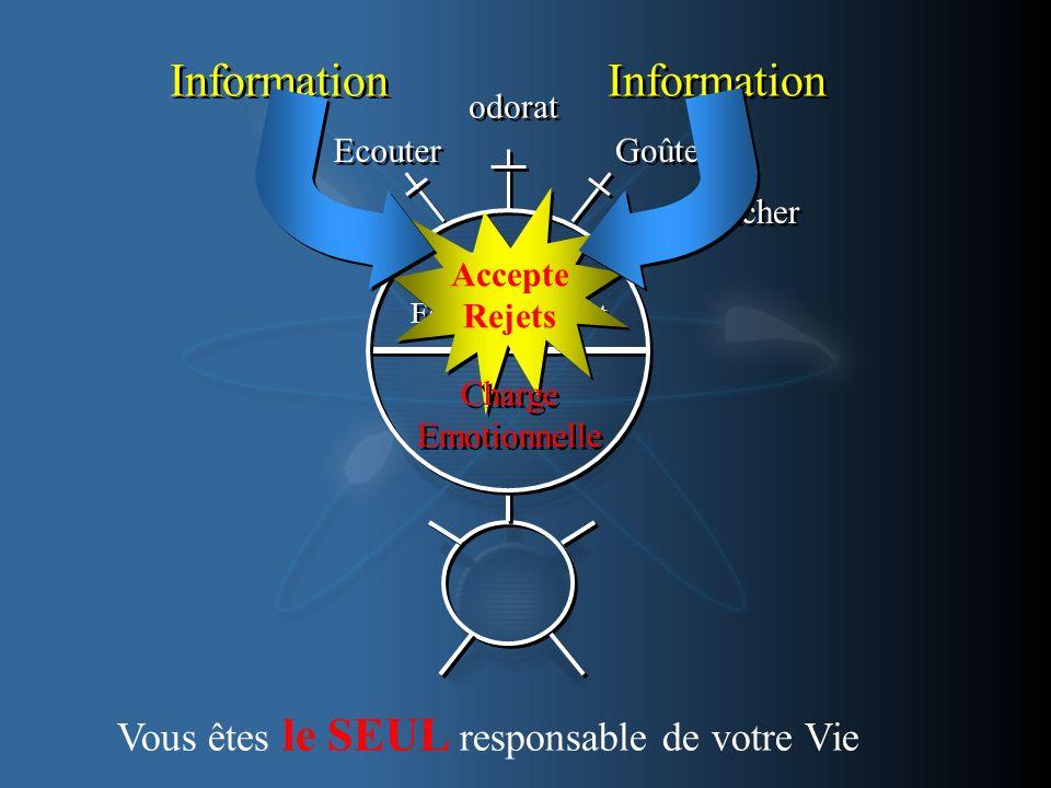 Part 1 Esprit Conscient Voir Ecouter odorat Goûter Toucher Information Accepte Rejets Accepte Rejets Charge Emotionnelle Charge Emotionnelle Vous êtes