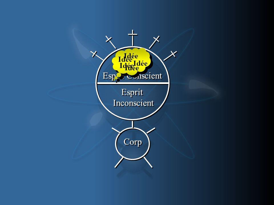 Esprit Conscient Idée Corp Esprit Inconscient Esprit Inconscient