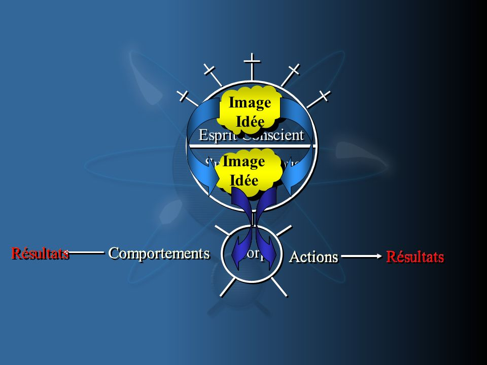Sub-Conscious Mind Sub-Conscious Mind Corp Esprit Conscient Image Idée Image Idée Actions Résultats Comportements Résultats Actions Résultats Actions