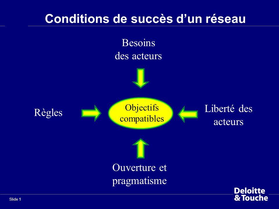 Slide 1 Conditions de succès dun réseau Liberté des acteurs Ouverture et pragmatisme Besoins des acteurs Règles Objectifs compatibles