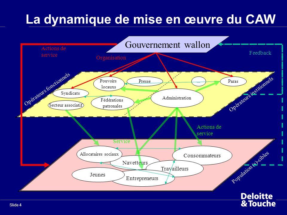 Slide 4 Presse La dynamique de mise en œuvre du CAW Gouvernement wallon Opérateurs institionnels Administration Paras... Secteur associatif Pouvoirs l