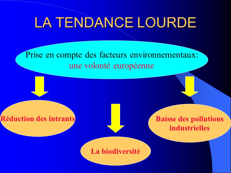 LA TENDANCE LOURDE Prise en compte des facteurs environnementaux: une volonté européenne Réduction des intrants La biodiversité Baisse des pollutions