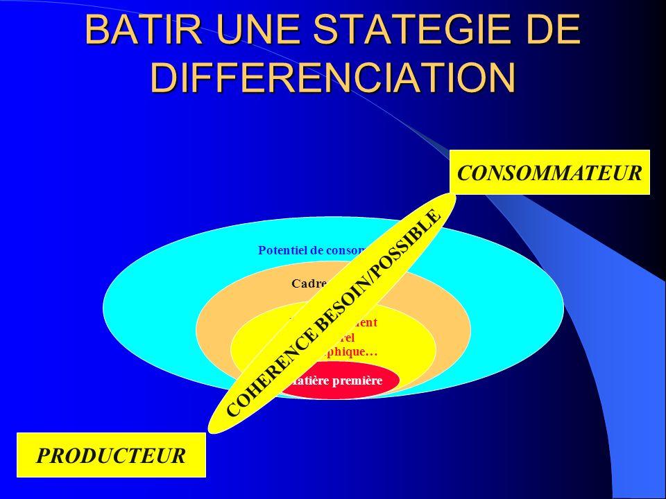 BATIR UNE STATEGIE DE DIFFERENCIATION Matière première Environnement culturel géographique… Cadre daction Potentiel de consommation PRODUCTEUR CONSOMM