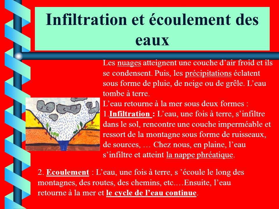 Infiltration et écoulement des eaux infiltration Écoulement des eaux