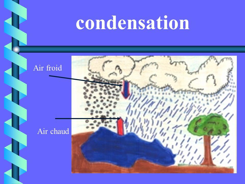 Les nuages poussés par le vent L évaporation et lévapotranspiration provoquent des nuages : au contact de lair chaud, la vapeur deau monte dans le cie