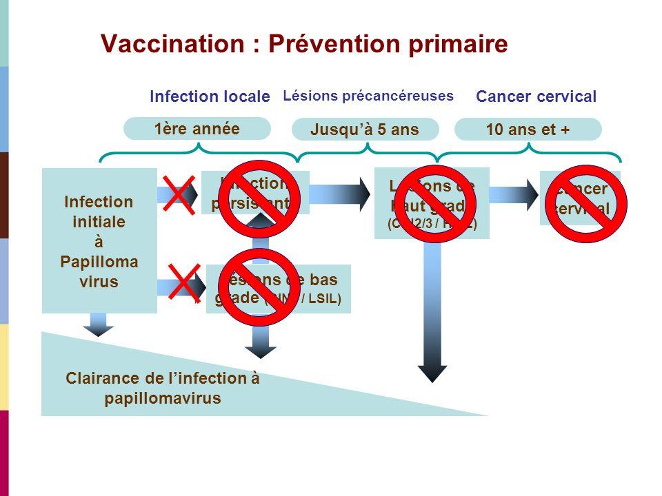 Vaccination : Prévention primaire Jusquà 5 ans 1ère année Infection initiale à Papilloma virus Infection persistante Lésions de bas grade (CIN1 / LSIL